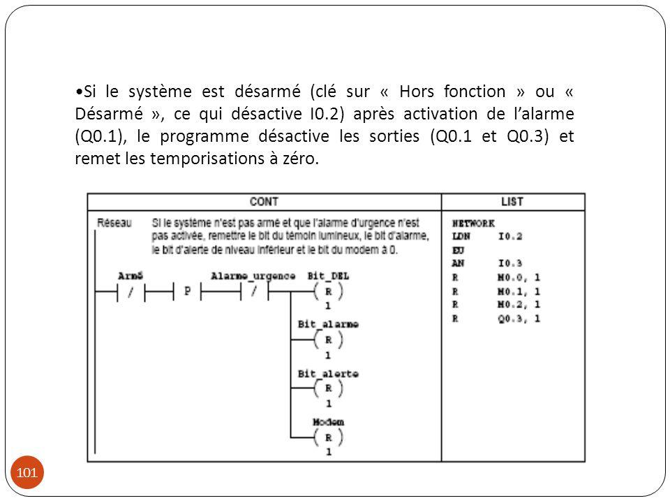 Si le système est désarmé (clé sur « Hors fonction » ou « Désarmé », ce qui désactive I0.2) après activation de lalarme (Q0.1), le programme désactive