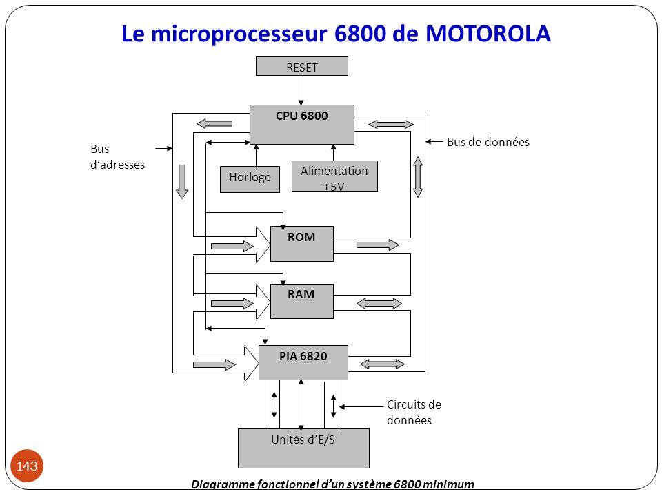 Le microprocesseur 6800 de MOTOROLA 143 CPU 6800 ROM RAM PIA 6820 Unités dE/S Bus dadresses Bus de données RESET Horloge Alimentation +5V Circuits de