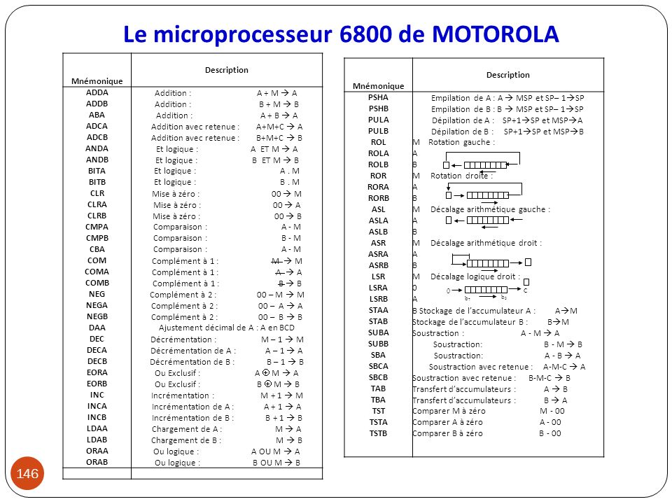 Le microprocesseur 6800 de MOTOROLA 146 Mnémonique Description ADDA ADDB ABA ADCA ADCB ANDA ANDB BITA BITB CLR CLRA CLRB CMPA CMPB CBA COM COMA COMB N