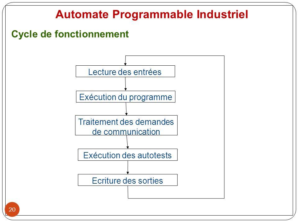 20 Automate Programmable Industriel Cycle de fonctionnement Lecture des entrées Exécution du programme Traitement des demandes de communication Exécut