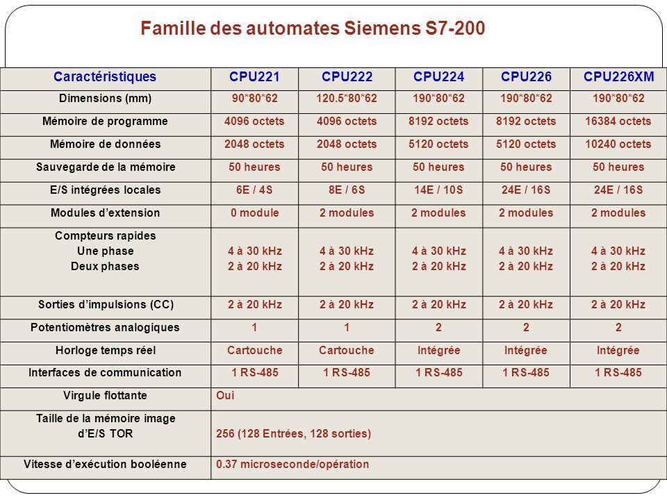 Famille des automates Siemens S7-200 CaractéristiquesCPU221CPU222CPU224CPU226CPU226XM Dimensions (mm)90*80*62120.5*80*62190*80*62 Mémoire de programme