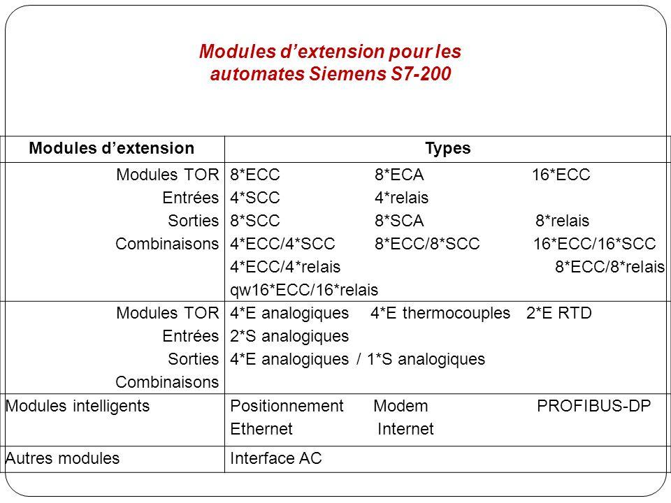 Modules dextensionTypes Modules TOR Entrées Sorties Combinaisons 8*ECC 8*ECA 16*ECC 4*SCC 4*relais 8*SCC 8*SCA 8*relais 4*ECC/4*SCC 8*ECC/8*SCC 16*ECC