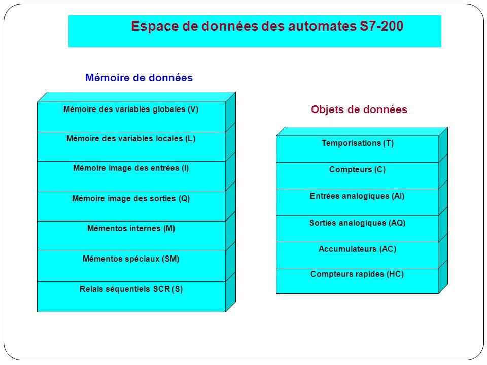 Espace de données des automates S7-200 Objets de données Compteurs rapides (HC) Accumulateurs (AC) Sorties analogiques (AQ) Entrées analogiques (AI) C