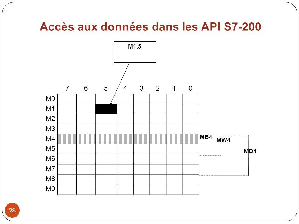 28 M1.5 MB4 MW4 MD4 76543210 M0 M1 M2 M3 M4 M5 M6 M7 M8 M9 Accès aux données dans les API S7-200