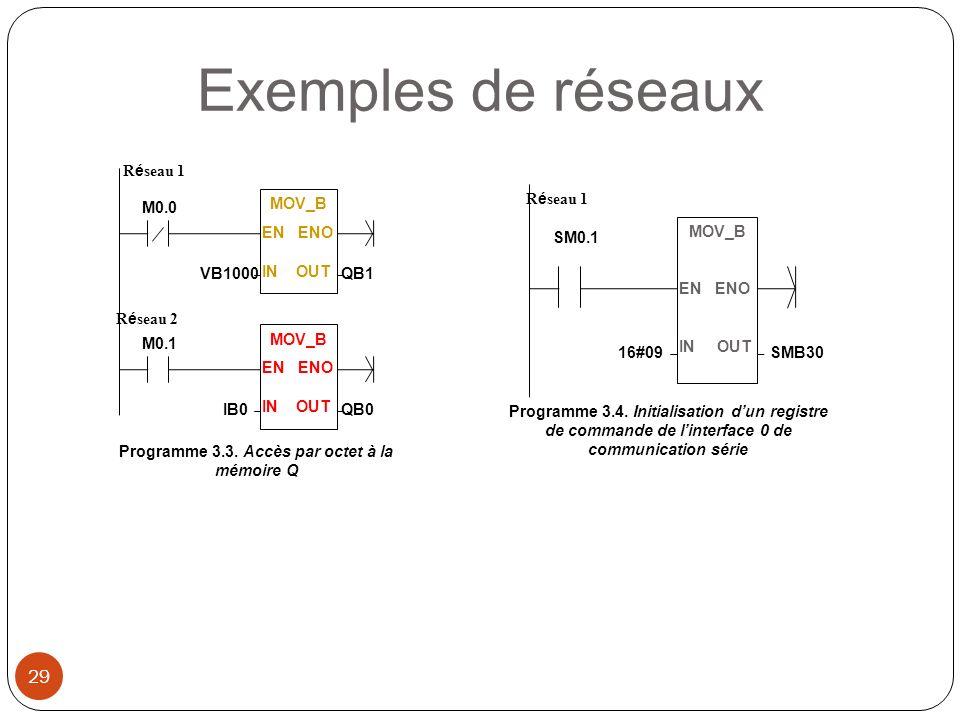 Programme 3.3. Accès par octet à la mémoire Q M0.0 R é seau 1 M0.1 R é seau 2 MOV_B EN ENO IN OUT IB0QB0 MOV_B EN ENO IN OUT VB1000QB1 Programme 3.4.