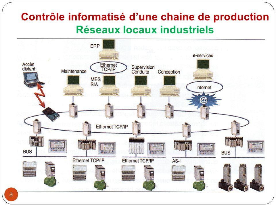 3 Contrôle informatisé dune chaine de production Réseaux locaux industriels