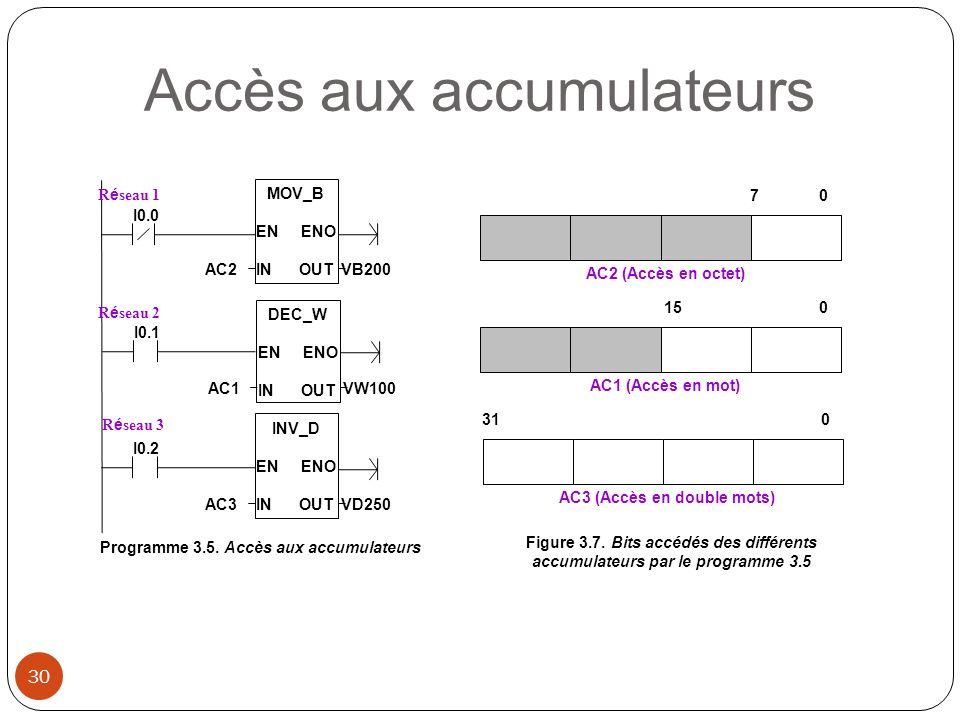 Programme 3.5. Accès aux accumulateurs I0.0 R é seau 1 R é seau 2 R é seau 3 I0.1 I0.2 DEC_W EN ENO IN OUT AC1VW100 INV_D EN ENO IN OUT AC3VD250 MOV_B