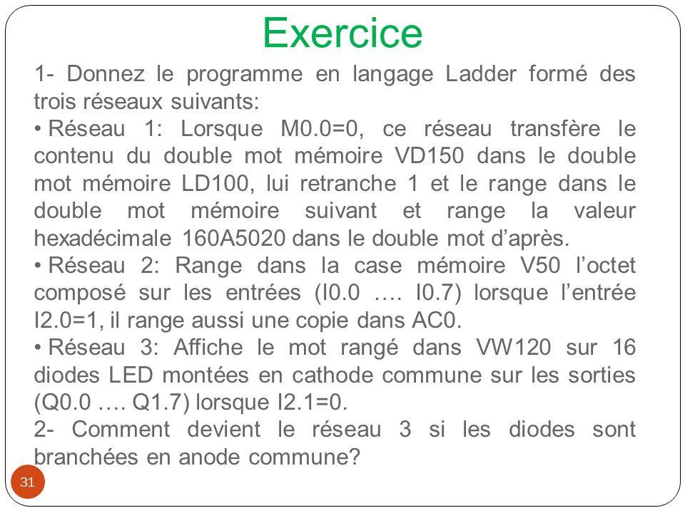 Exercice 31 1- Donnez le programme en langage Ladder formé des trois réseaux suivants: Réseau 1: Lorsque M0.0=0, ce réseau transfère le contenu du dou