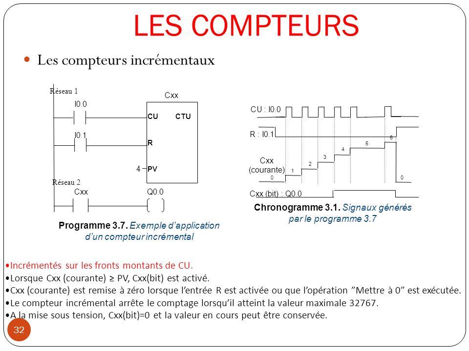 LES COMPTEURS 32 Les compteurs incrémentaux CU : I0.0 Cxx (courante) R : I0.1 Chronogramme 3.1. Signaux générés par le programme 3.7 Cxx (bit) : Q0.0