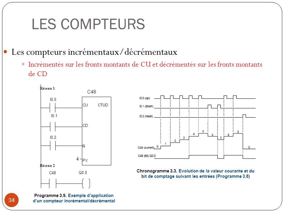 LES COMPTEURS 34 Les compteurs incrémentaux/décrémentaux Incrémentés sur les fronts montants de CU et décrémentés sur les fronts montants de CD Chrono
