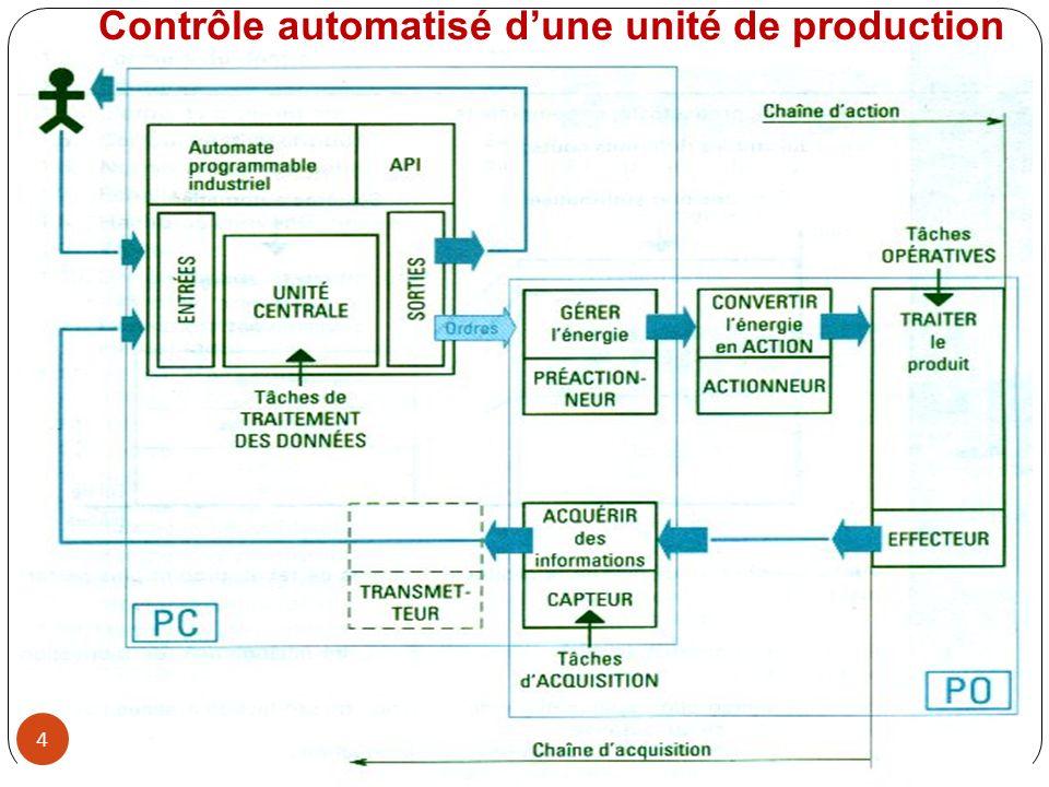 NETWORK 1 LD I0.0 A I0.1 = Q0.0 NOT = Q0.1 NETWORK 2 LD I0.2 ON I0.3 = Q0.2 NETWORK 3 LD I0.4 LPS EU S Q0.3, 1 = Q0.4 LPP ED R Q0.3, 1 = Q0.5 Traduction en langage LIST dun programme écrit en schéma de contact Le langage LIST Les contacts et les bobines 105
