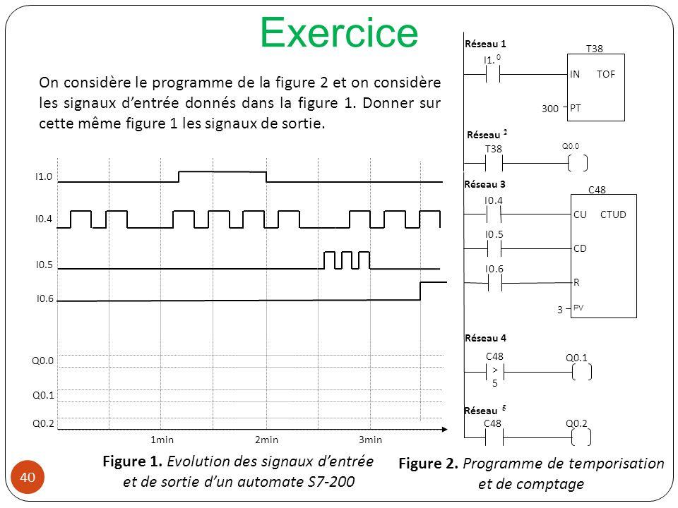 40 Q0.0 Q0.1 Q0.2 On considère le programme de la figure 2 et on considère les signaux dentrée donnés dans la figure 1. Donner sur cette même figure 1