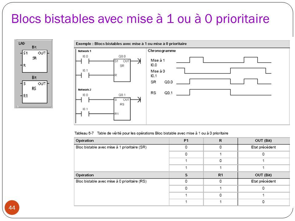 44 Blocs bistables avec mise à 1 ou à 0 prioritaire