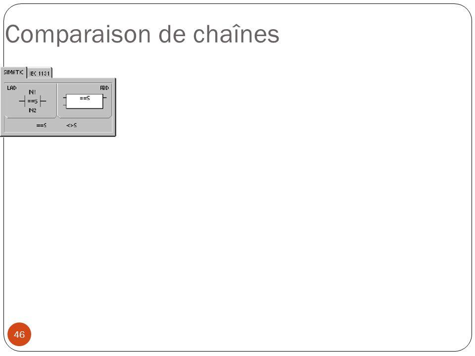 46 Comparaison de chaînes