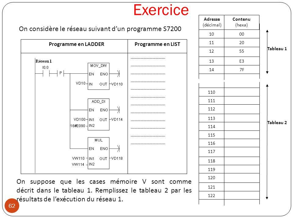 62 Exercice Tableau 2 110 111 114 112 113 118 119 122 120 121 115 116 117 1000 1120 147F 1255 13E3 Adresse (décimal) Contenu (hexa) Tableau 1 On suppo