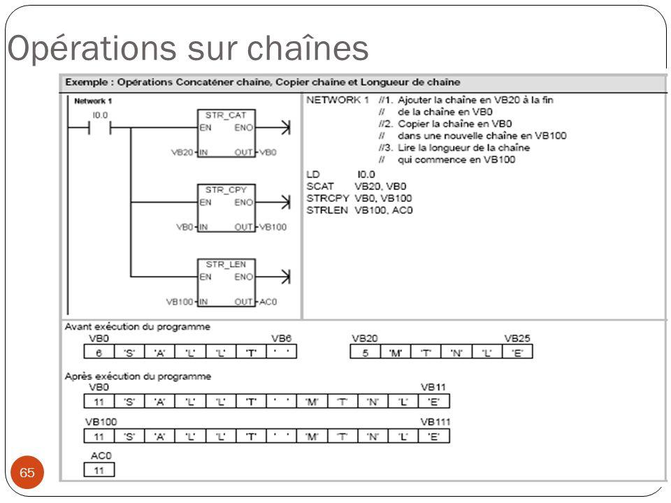 65 Opérations sur chaînes