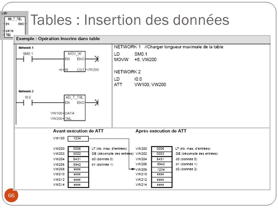 66 Tables : Insertion des données