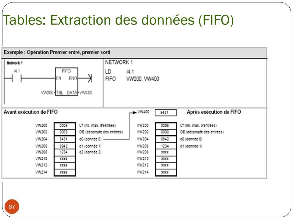 67 Tables: Extraction des données (FIFO)