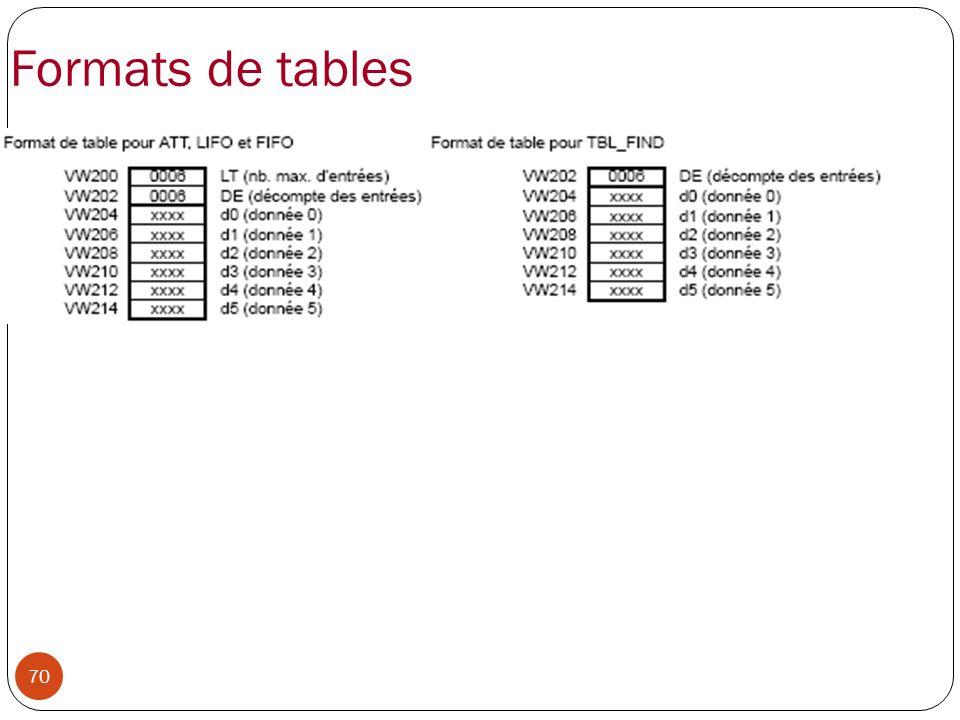70 Formats de tables