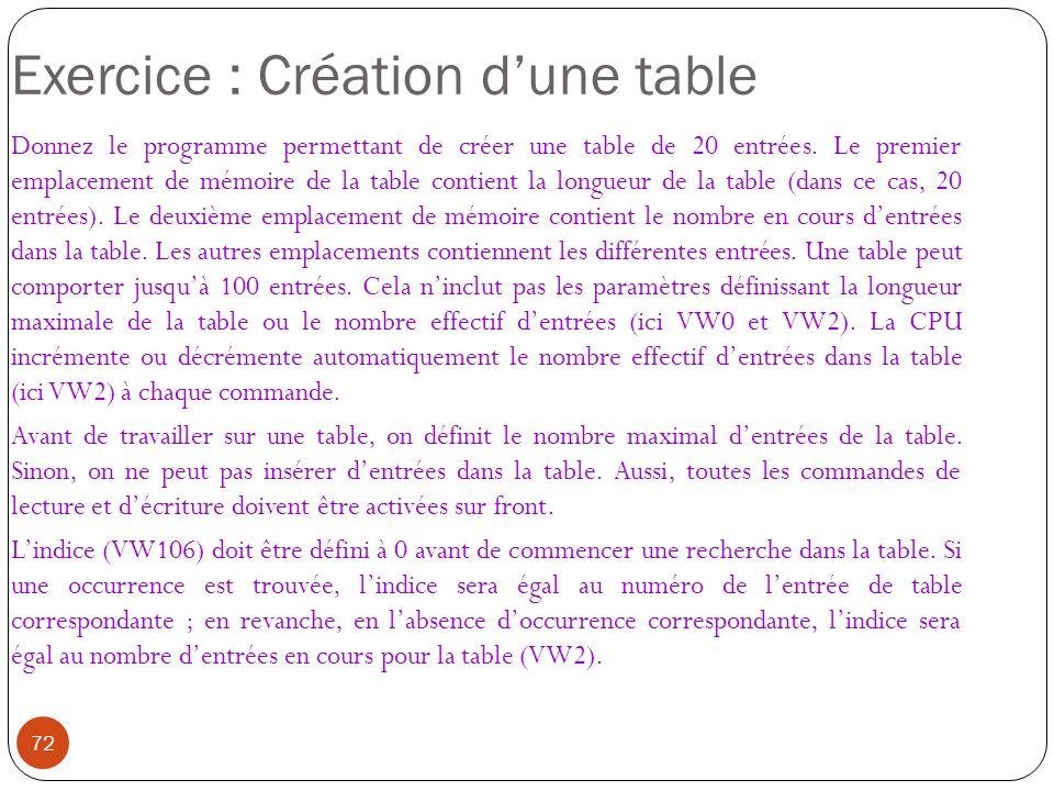 72 Exercice : Création dune table Donnez le programme permettant de créer une table de 20 entrées. Le premier emplacement de mémoire de la table conti