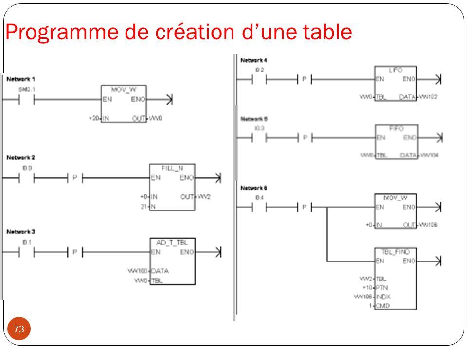 73 Programme de création dune table