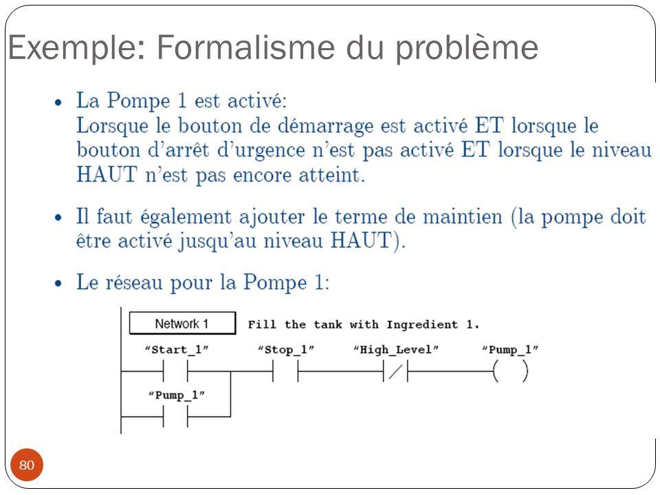 80 Exemple: Formalisme du problème