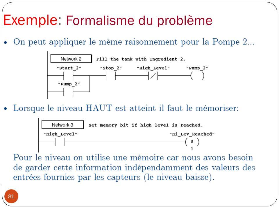 81 Exemple: Formalisme du problème