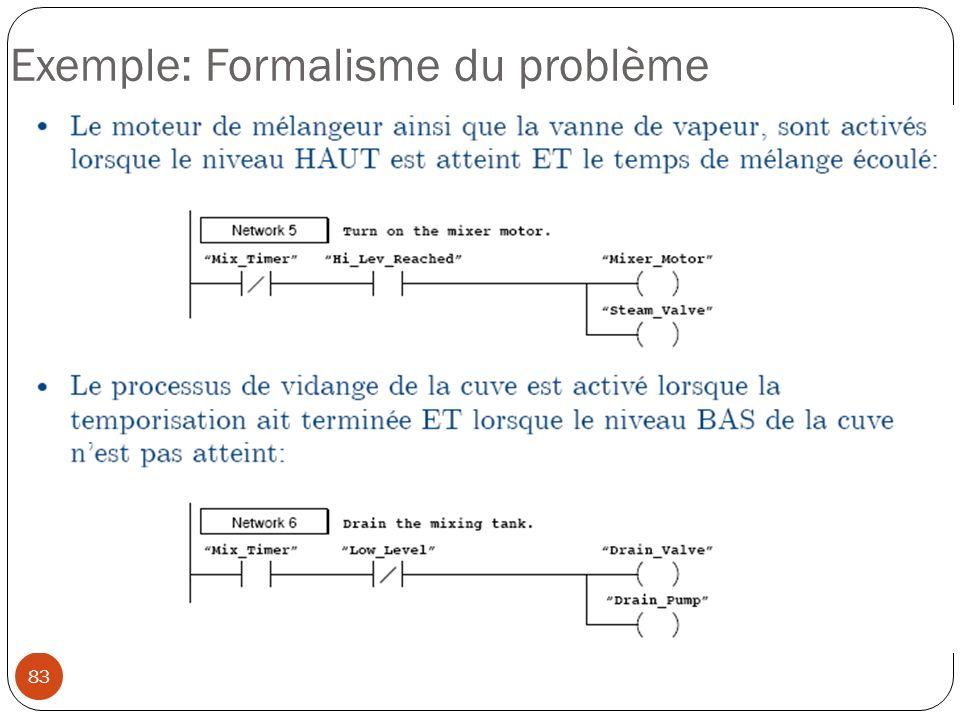 83 Exemple: Formalisme du problème