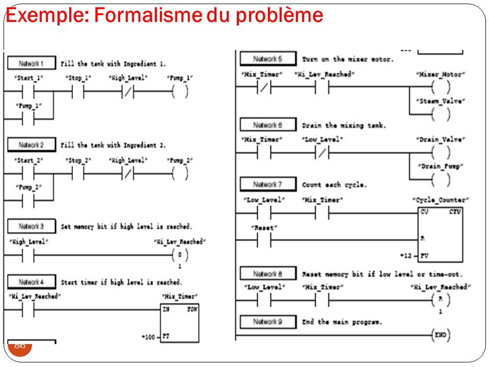 86 Exemple: Formalisme du problème