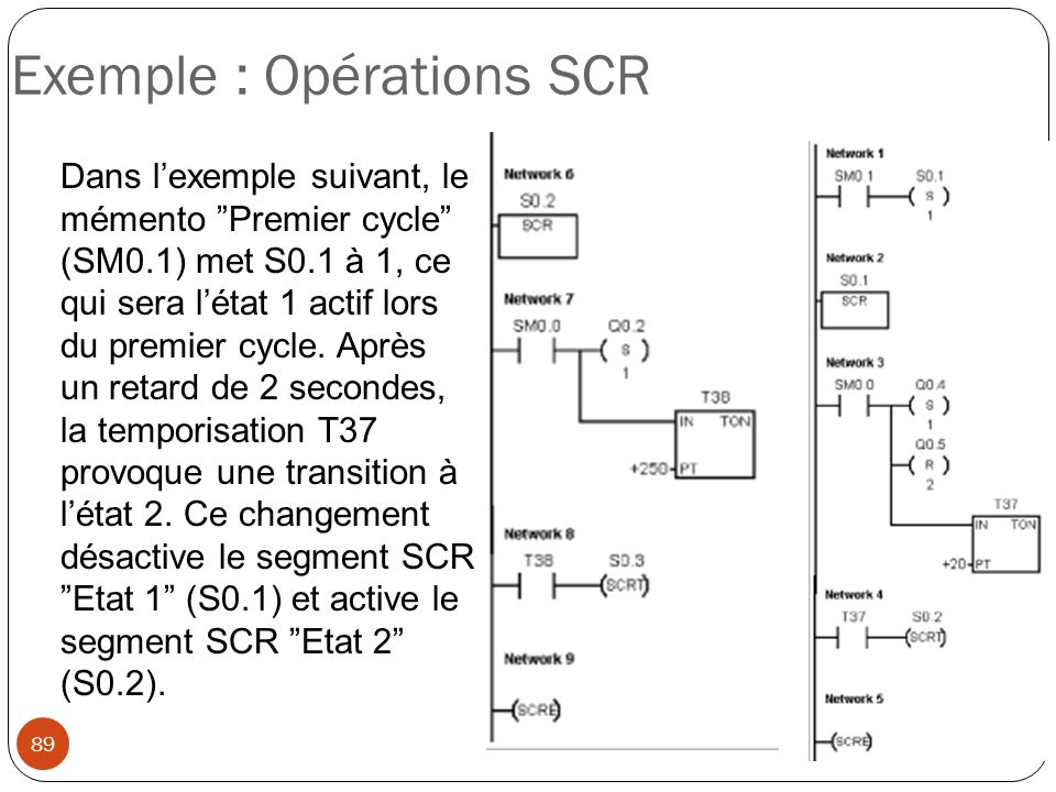89 Exemple : Opérations SCR Dans lexemple suivant, le mémento Premier cycle (SM0.1) met S0.1 à 1, ce qui sera létat 1 actif lors du premier cycle. Apr