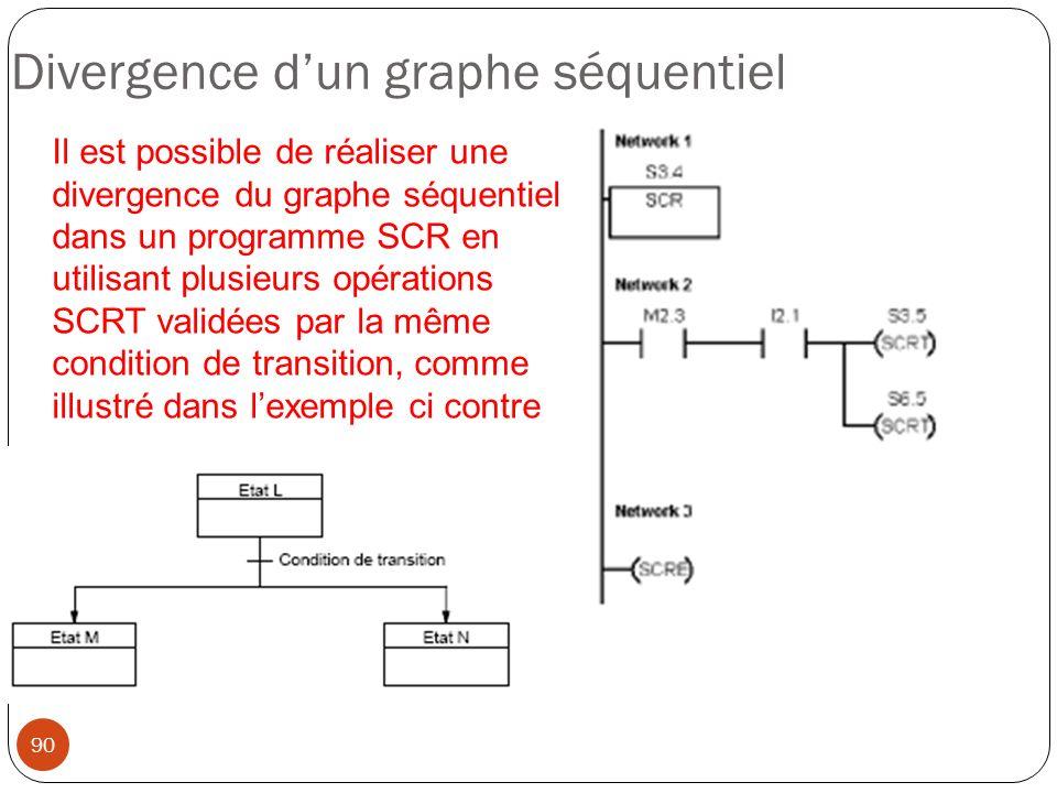 90 Divergence dun graphe séquentiel Il est possible de réaliser une divergence du graphe séquentiel dans un programme SCR en utilisant plusieurs opéra