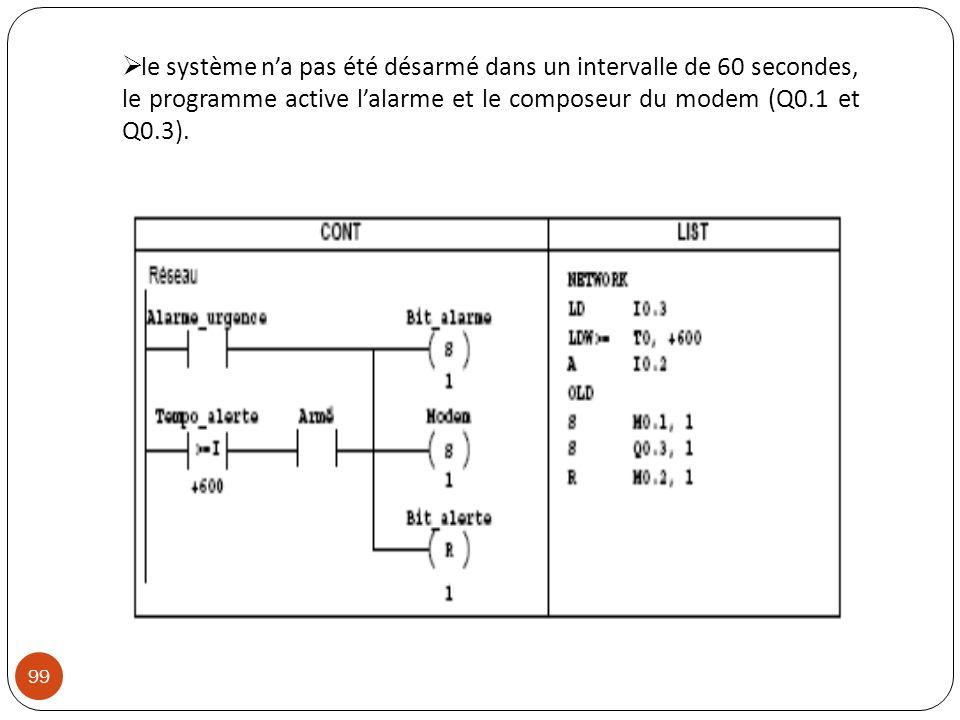 le système na pas été désarmé dans un intervalle de 60 secondes, le programme active lalarme et le composeur du modem (Q0.1 et Q0.3). 99