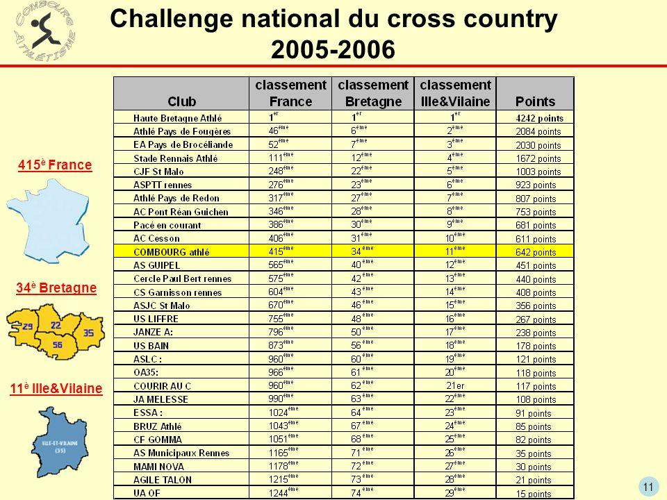 11 Challenge national du cross country 2005-2006 415 è France 34 è Bretagne 11 è Ille&Vilaine