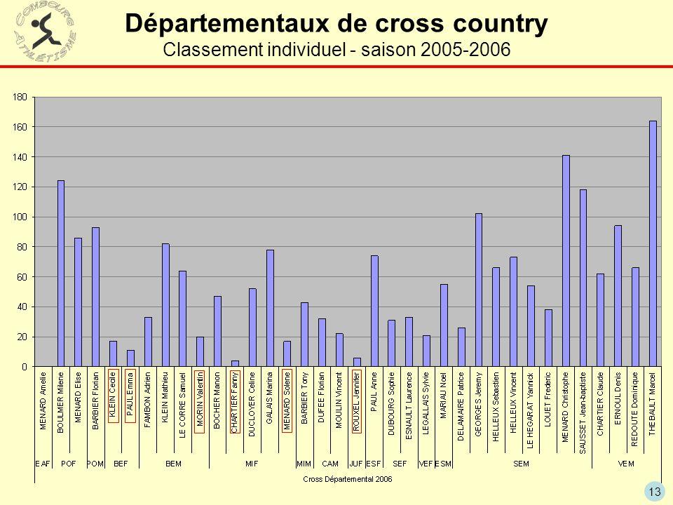 13 Départementaux de cross country Classement individuel - saison 2005-2006