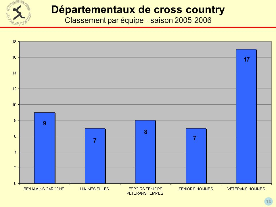 14 Départementaux de cross country Classement par équipe - saison 2005-2006