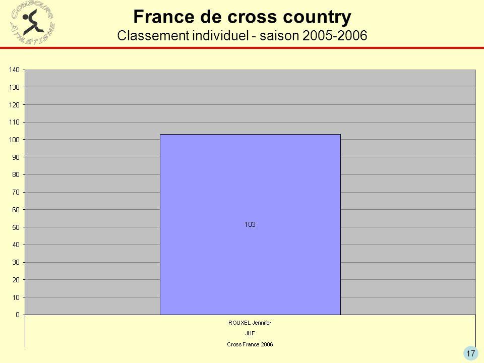 17 France de cross country Classement individuel - saison 2005-2006