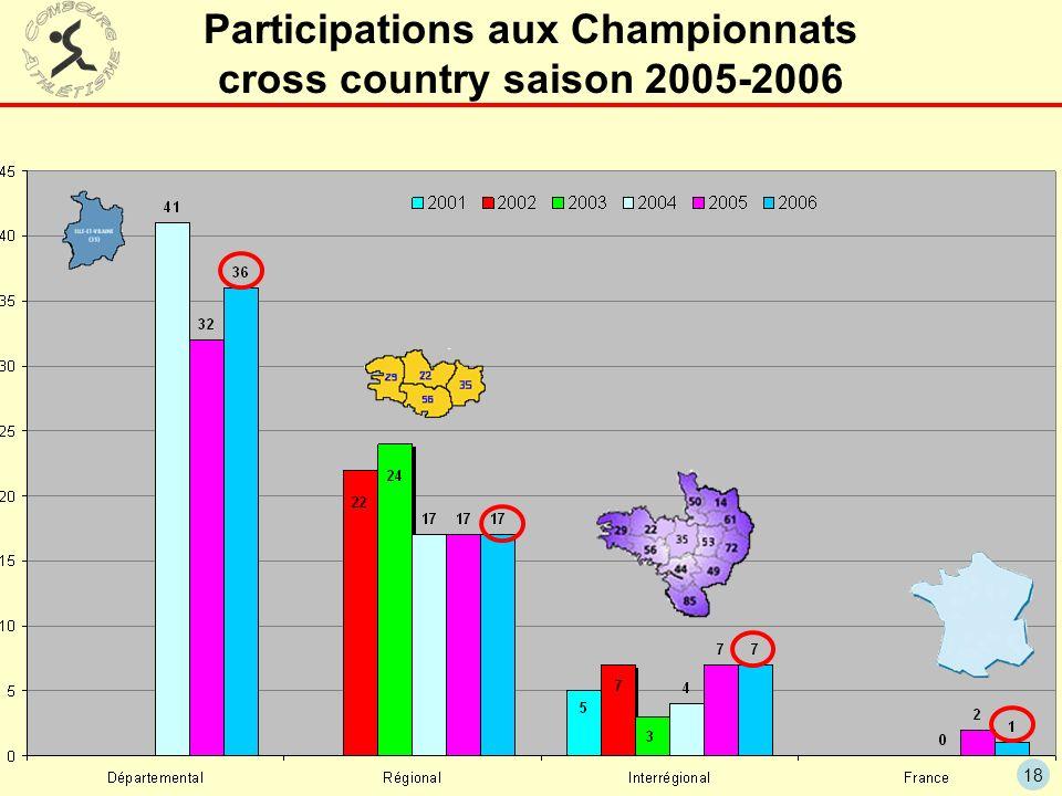 18 Participations aux Championnats cross country saison 2005-2006