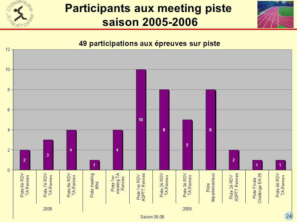 24 Participants aux meeting piste saison 2005-2006 49 participations aux épreuves sur piste