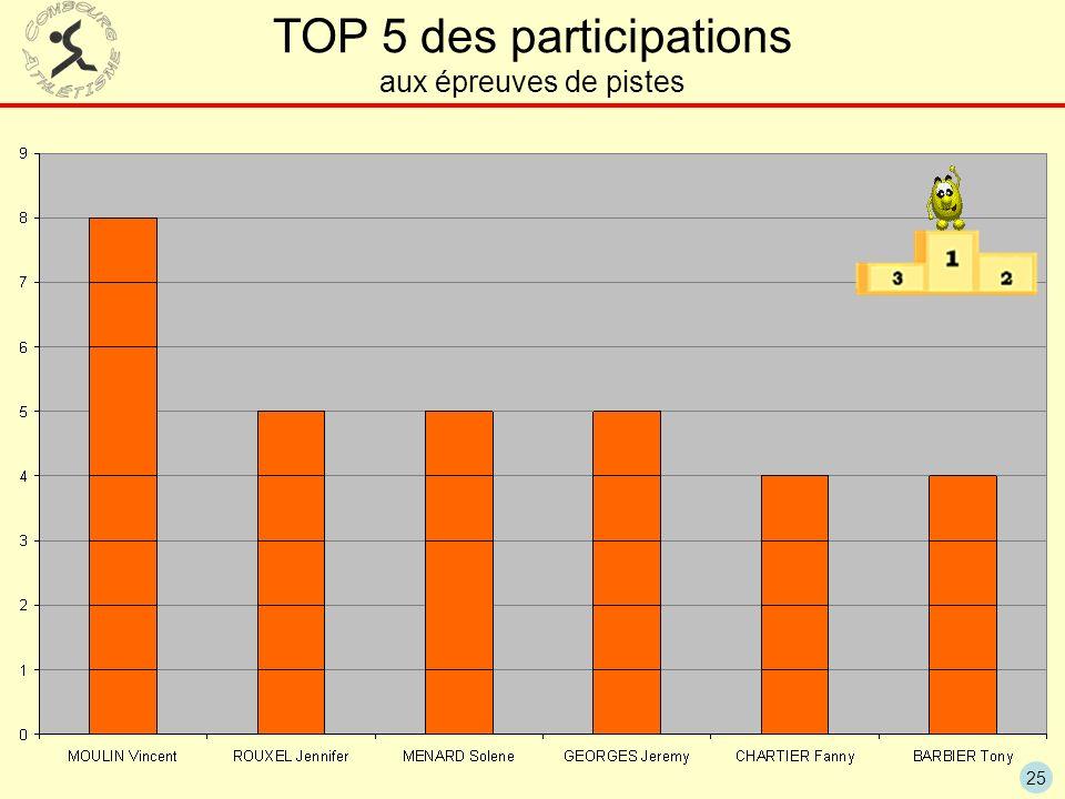 25 TOP 5 des participations aux épreuves de pistes