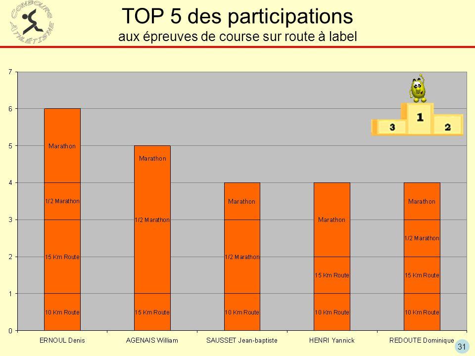 31 TOP 5 des participations aux épreuves de course sur route à label
