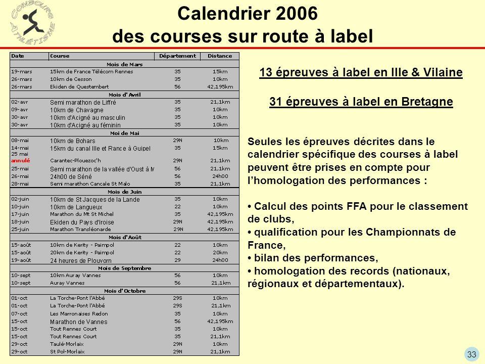 33 Calendrier 2006 des courses sur route à label Seules les épreuves décrites dans le calendrier spécifique des courses à label peuvent être prises en compte pour lhomologation des performances : Calcul des points FFA pour le classement de clubs, qualification pour les Championnats de France, bilan des performances, homologation des records (nationaux, régionaux et départementaux).