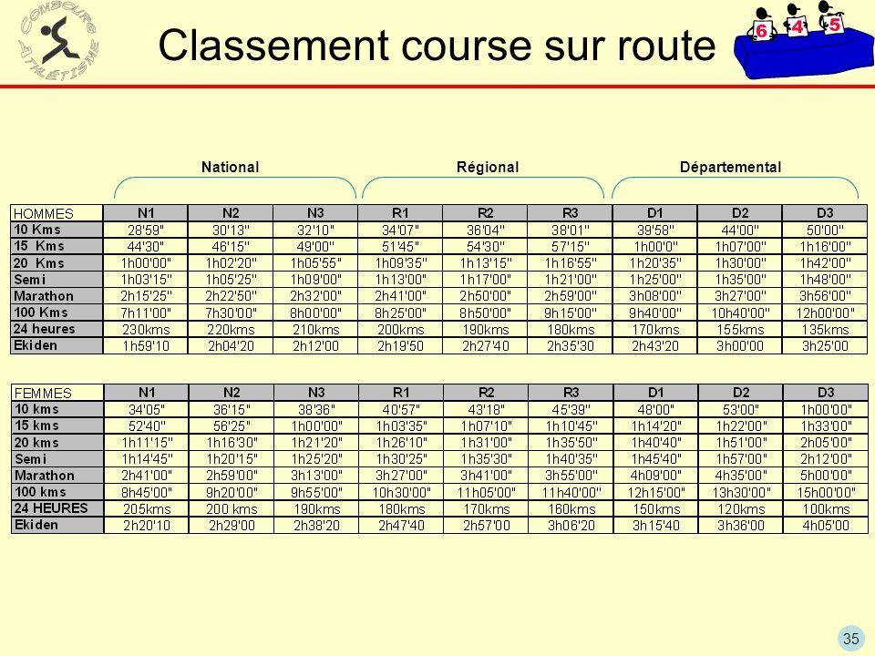 35 National Régional Départemental Classement course sur route