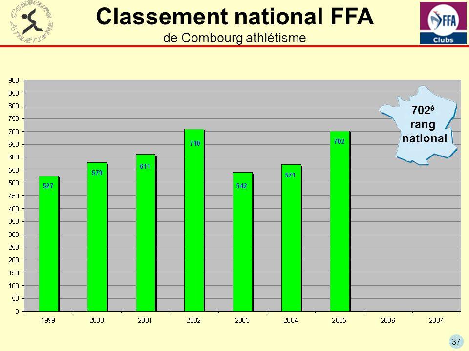 37 Classement national FFA de Combourg athlétisme 702 è rang national