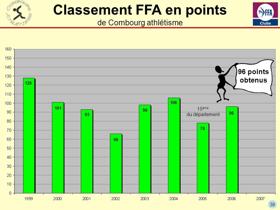 38 Classement FFA en points de Combourg athlétisme 15 ème du département 96 points obtenus