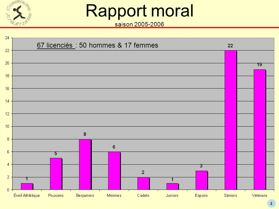 4 Rapport moral saison 2005-2006 67 licenciés : 50 hommes & 17 femmes
