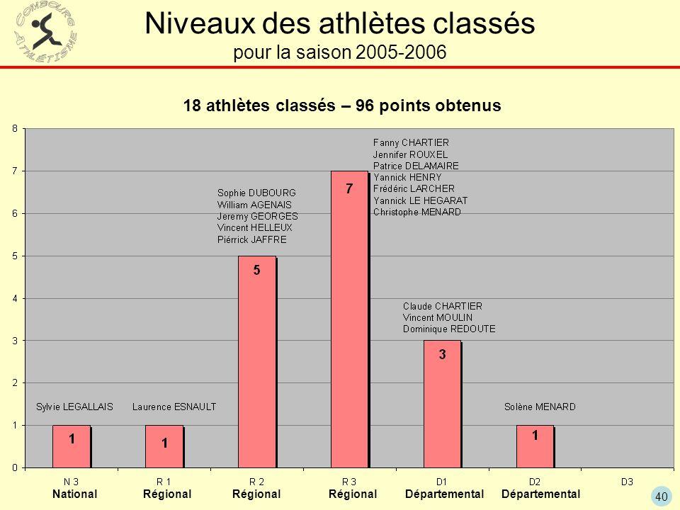 40 Niveaux des athlètes classés pour la saison 2005-2006 18 athlètes classés – 96 points obtenus National Régional Départemental Régional Départementa