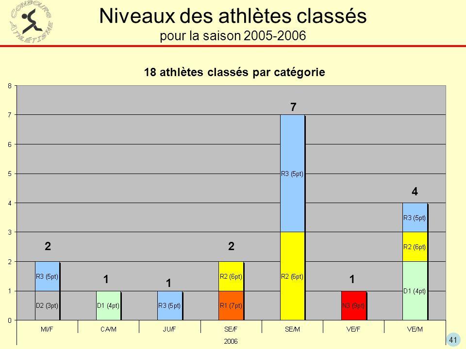41 Niveaux des athlètes classés pour la saison 2005-2006 18 athlètes classés par catégorie 7 4 22 1 1 1