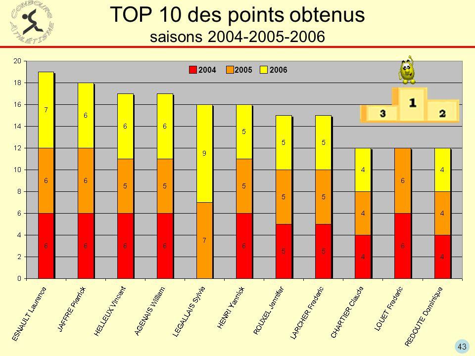 43 TOP 10 des points obtenus saisons 2004-2005-2006 20062005 2004
