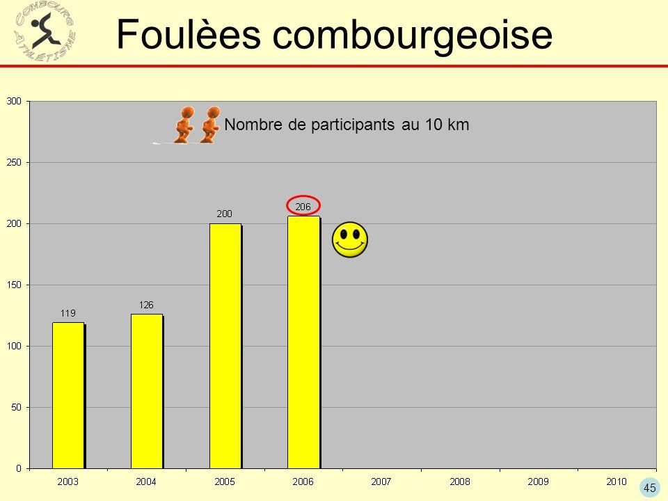 45 Foulèes combourgeoise Nombre de participants au 10 km