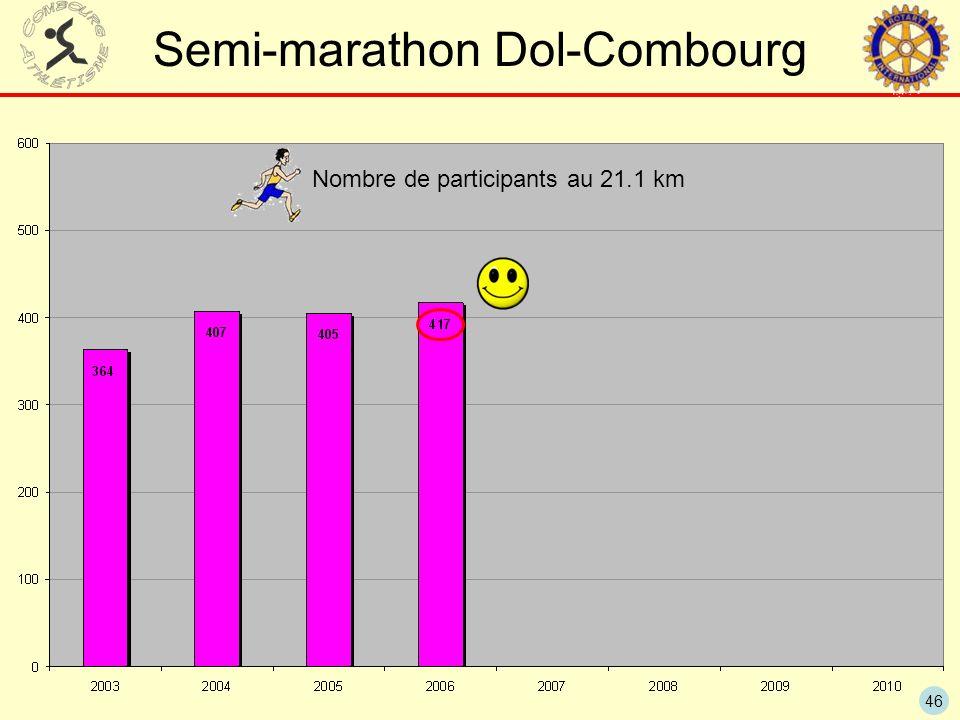 46 Semi-marathon Dol-Combourg Nombre de participants au 21.1 km